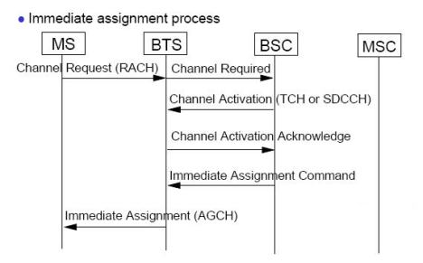 Measurement Point Of successful TCH seizures | Telecommunication